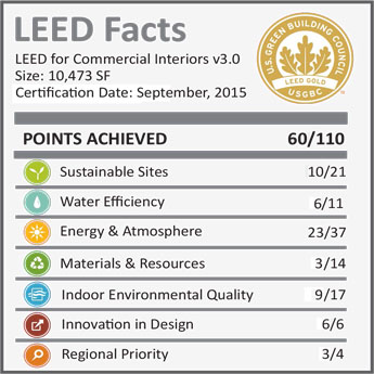 AHCP-LEED-Facts