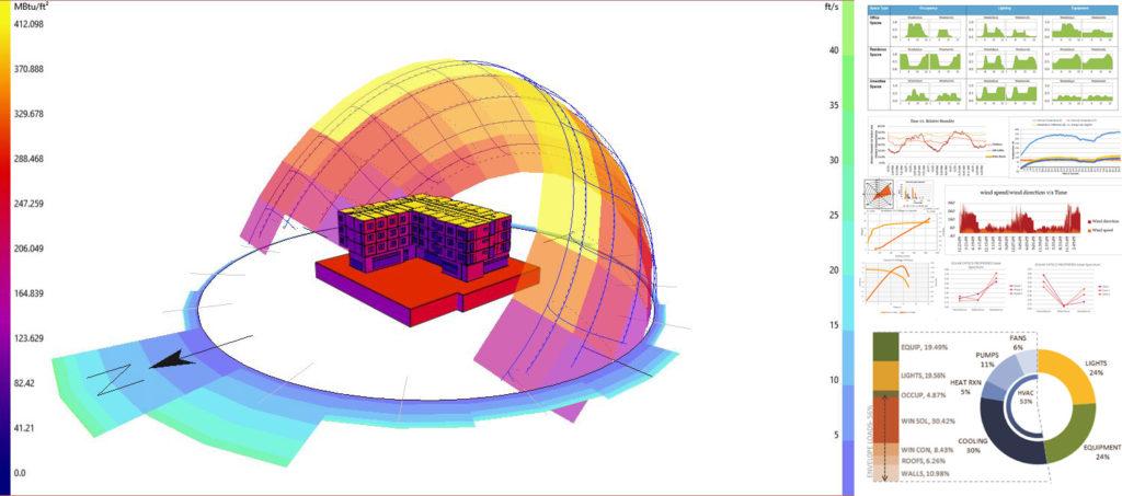 Marketplace simulation analysis