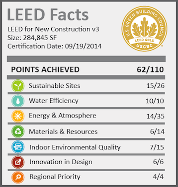 INTEL-LEED-FACTS