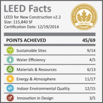 MPOE_LEED-facts-e1421272458625