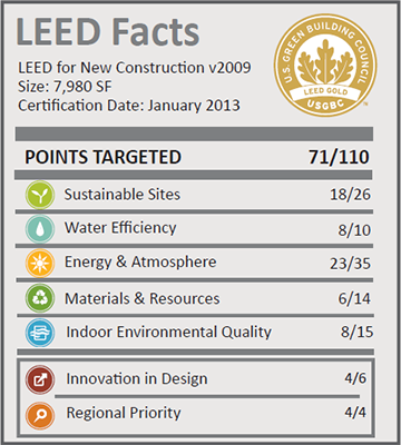 Charles Schwab Branch_LEED Facts