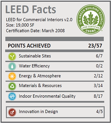 Goodmans Interior_LEED Facts