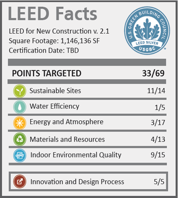 Optima_LEED Facts