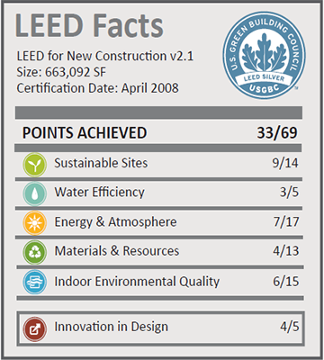 Phoenix Convention Center_LEED Facts