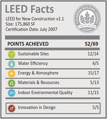 ASU Biodesign Institute, Building B_LEED Facts