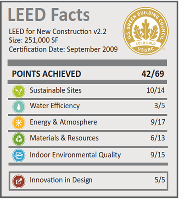 ASU Polytechnic Building_LEED Facts