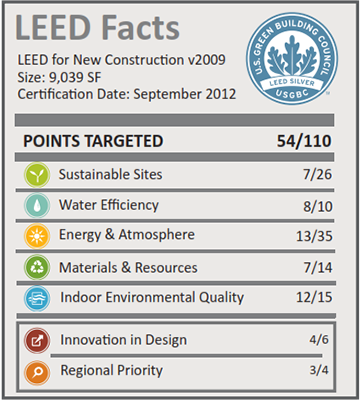 BASF Administration Building_LEED Facts