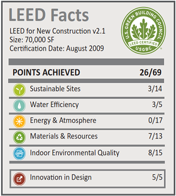 Chaparral Business Center Phase V_LEED Facts