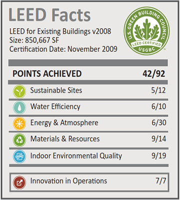 General Dynamics Hayden Facility_LEED Facts