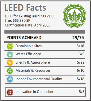 General Dynamics Roosevelt_LEED Facts