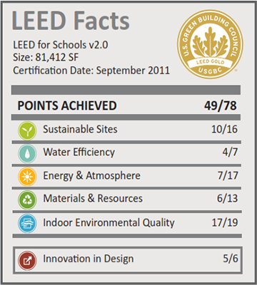 Helen Cordero Primary School_LEED Facts