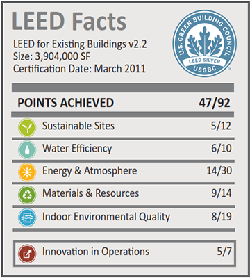 Intel Ocotillo Campus_LEED Facts
