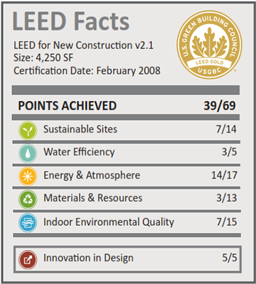 James Learning Center_LEED Facts