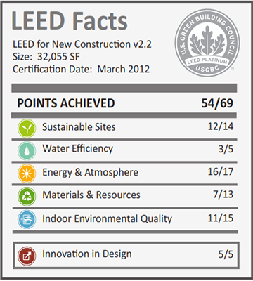 NOSC at Luke AFB_LEED Facts