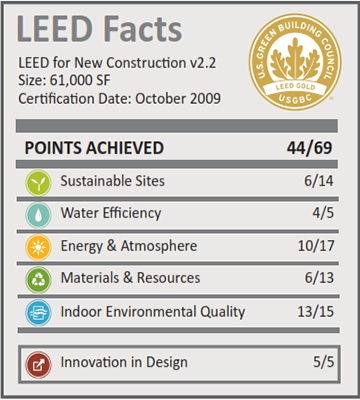 SRP Call Center_LEED Facts