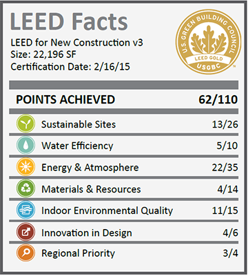 Sandia National Lab Building 730_LEED Facts