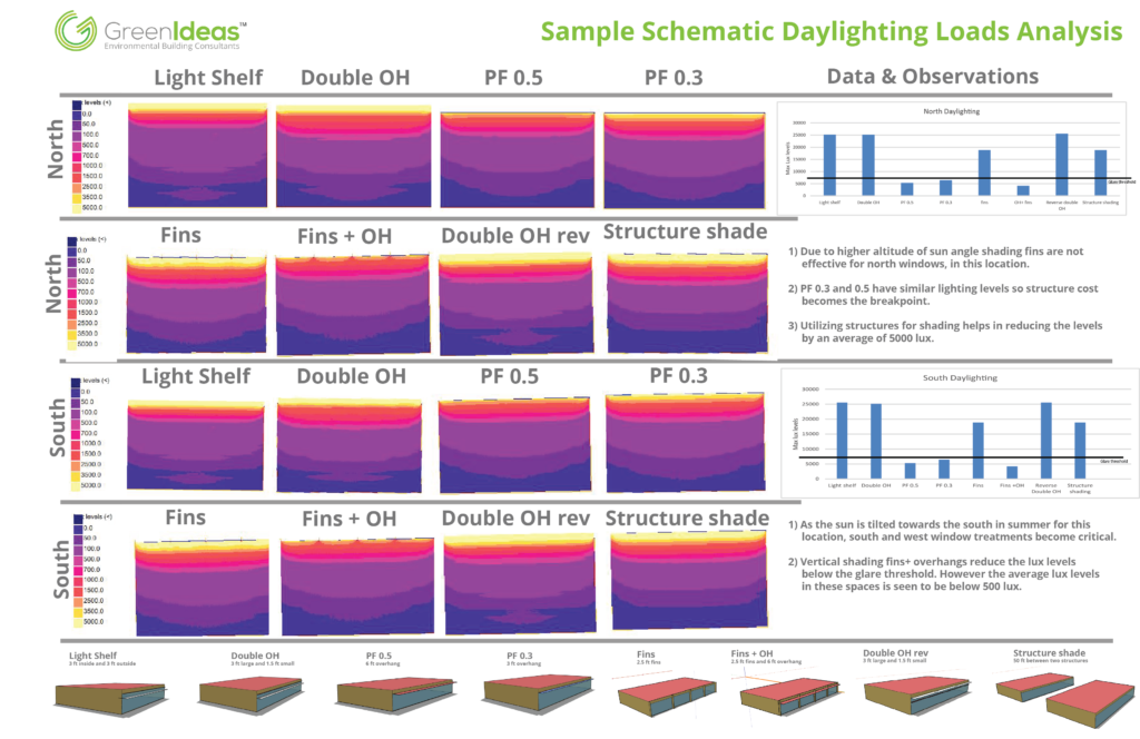 Sample Schematic Daylighting Analysis Board