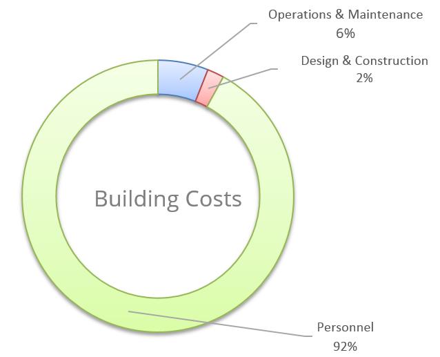 LEEDvWELL_Cost