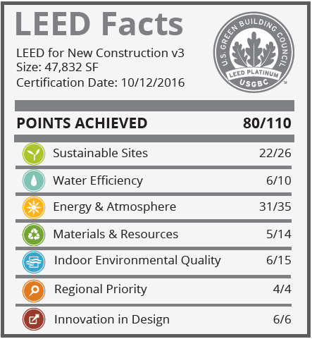 scnm_leed_facts_large
