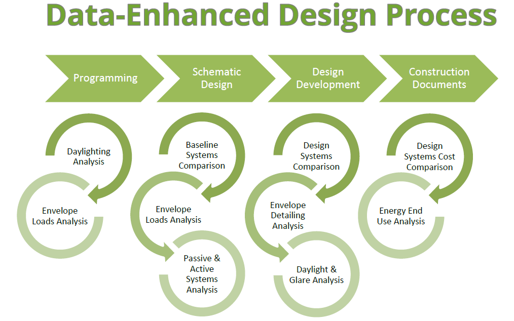 Where Data Meets Design - Green Ideas