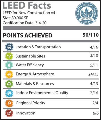 LEED Facts Aetna